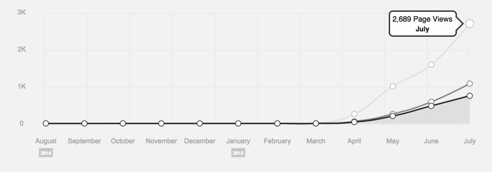 Our site traffic has  really  increased since we've started promoting our content through social media. Please note that we transitioned to our new Squarespace site at the end of March! August–February stats from our old site are not pictured here, but our April numbers should give some indication of what that looked like.