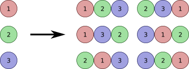 PERMUTATIONS! Thanks for the illustration, WikiBooks 😄