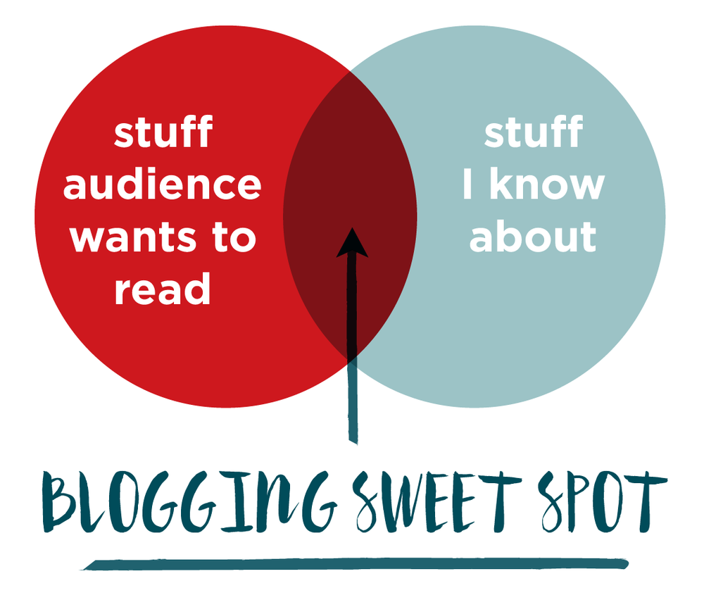 The blogging sweet spot: smack-dab in between stuff you know and stuff your customers WANT to read. | Hoot Design Co.