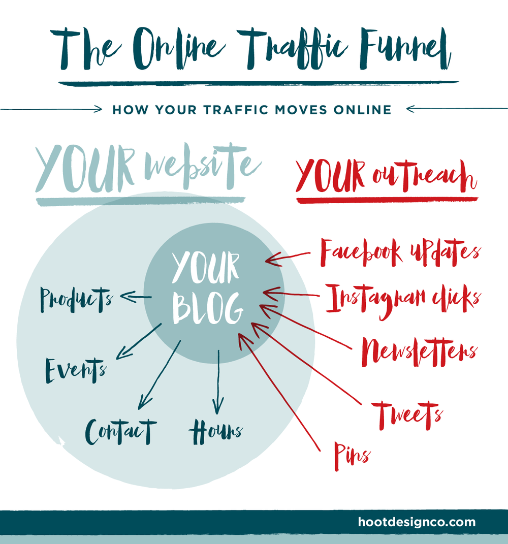 This is how you funnel traffic to your website online through social media! | Hoot Design Co. websites Columbia, MO