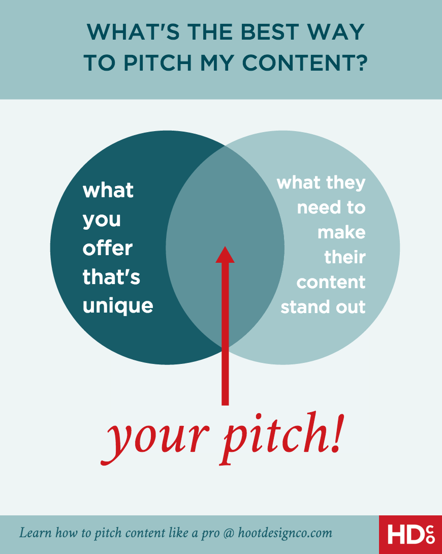 Great tips for pitching to be a guest blogger or write an article for a big site. / How should you pitch your content to a representative of a publication? Or, how should you pitch your content for a guest blog? If you want to be featured in a major online publication, you need to nail the WHY of your initial pitch –WHY should they partner with you? Here's how to do that. | Hoot Design Co.