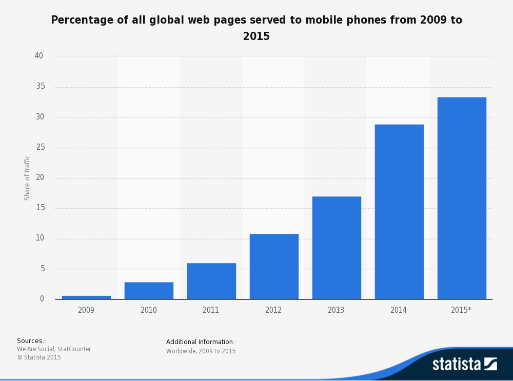 Across the globe, over 33% of all website visits in 2015 came from a mobile device. Source: Statista.