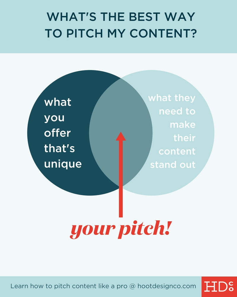 Great tips for pitching to be a guest blogger or write an article for a big site. / How should you pitch your content to a representative of a publication? Or, how should you pitch your content for a guest blog? If you want to be featured in a major online publication, you need to nail the WHY of your initial pitch – WHY should they partner with you? Here's how to do that. | Hoot Design Co.
