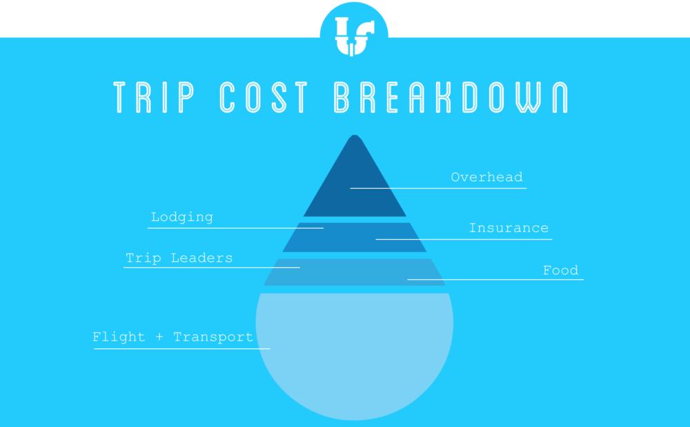 Service Trip Cost Breakdown