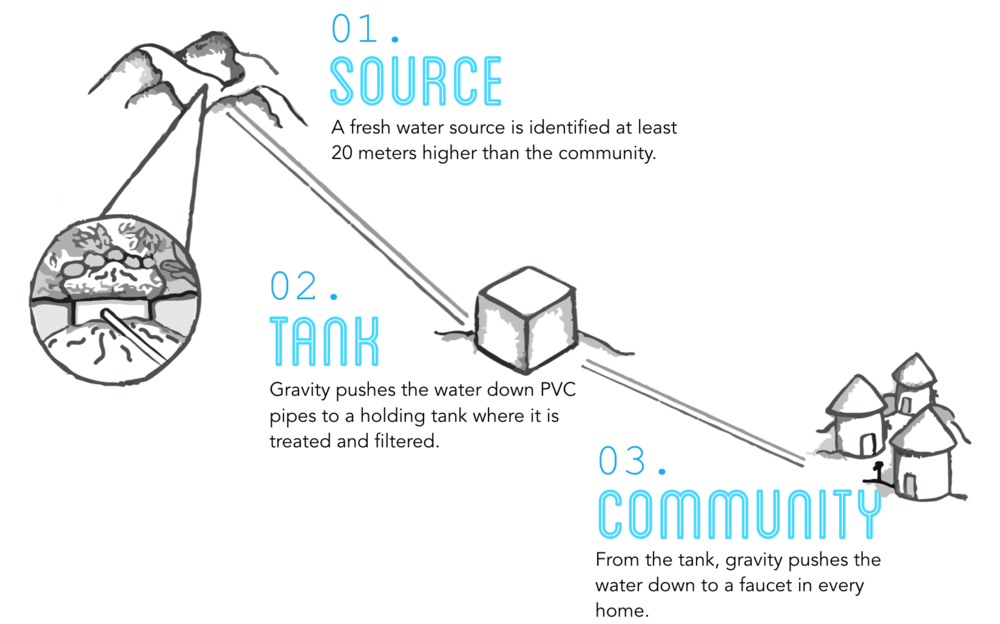 water-source-tank-make-the-world-blue