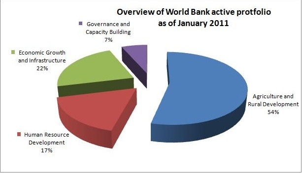 World_bank_in_afghanistan
