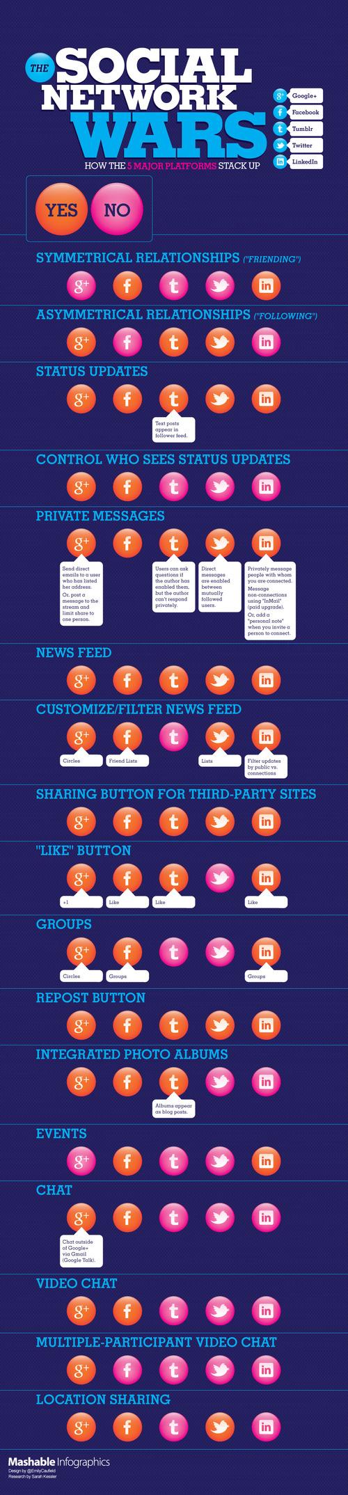 Social-network-comparison-mashable-infographics