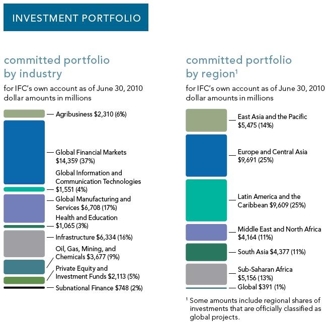 Ifc_portfolio
