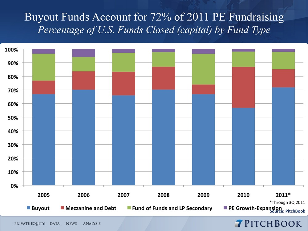 3_buyout_fundraising