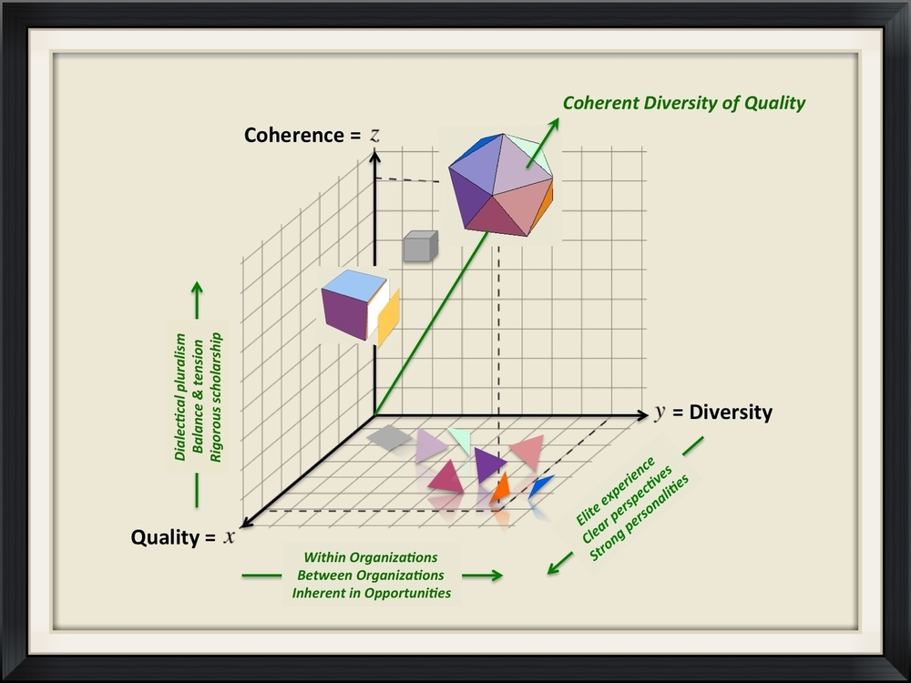 Open to diversity, Selective for quality, Scientific for coherence