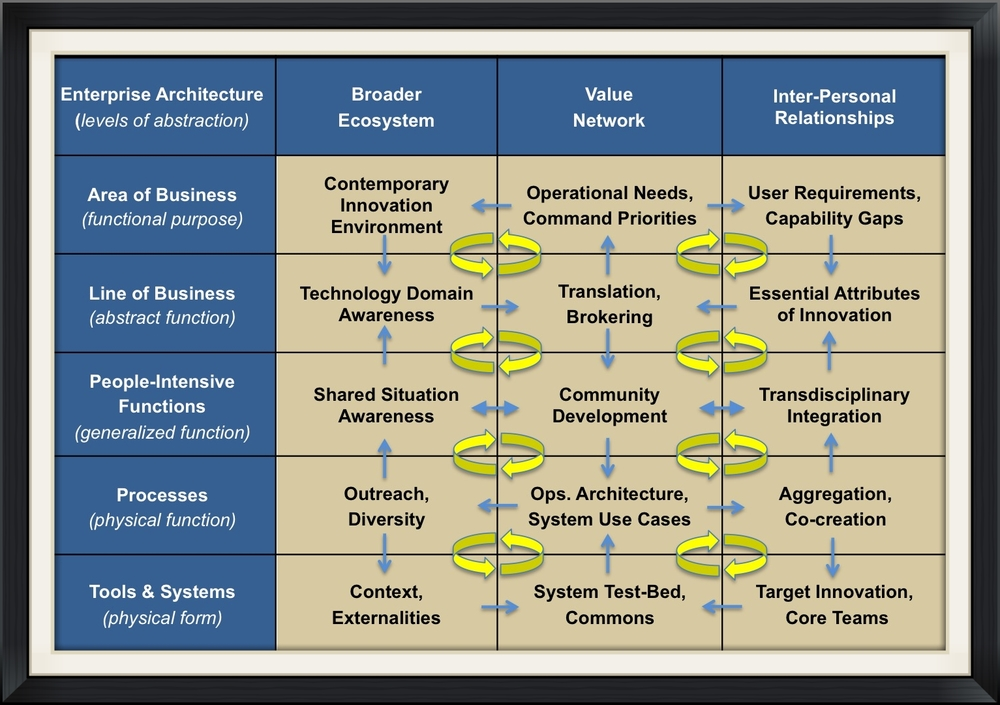 Enterprise architecture for selective open innovation - a sociotechnical abstraction hierarchy