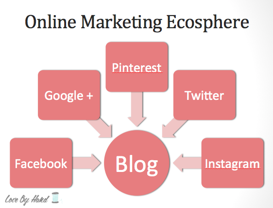 blogging and social media ecosphere