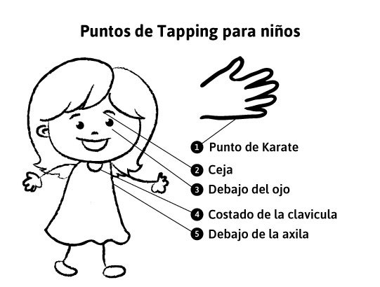 Tapping points for kids-spanish.jpg