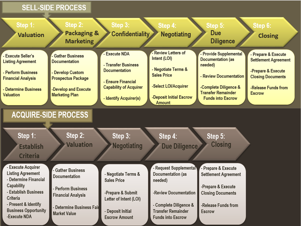 Step By Step The PIV Group Will Tailor, Simplify, And Oversee The Entire  Life Cycle Of The Business Sale And Acquisition Process For Its Clients.