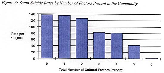 Rates of suicide are ~140 x lower in communities with extensive cultural continuity