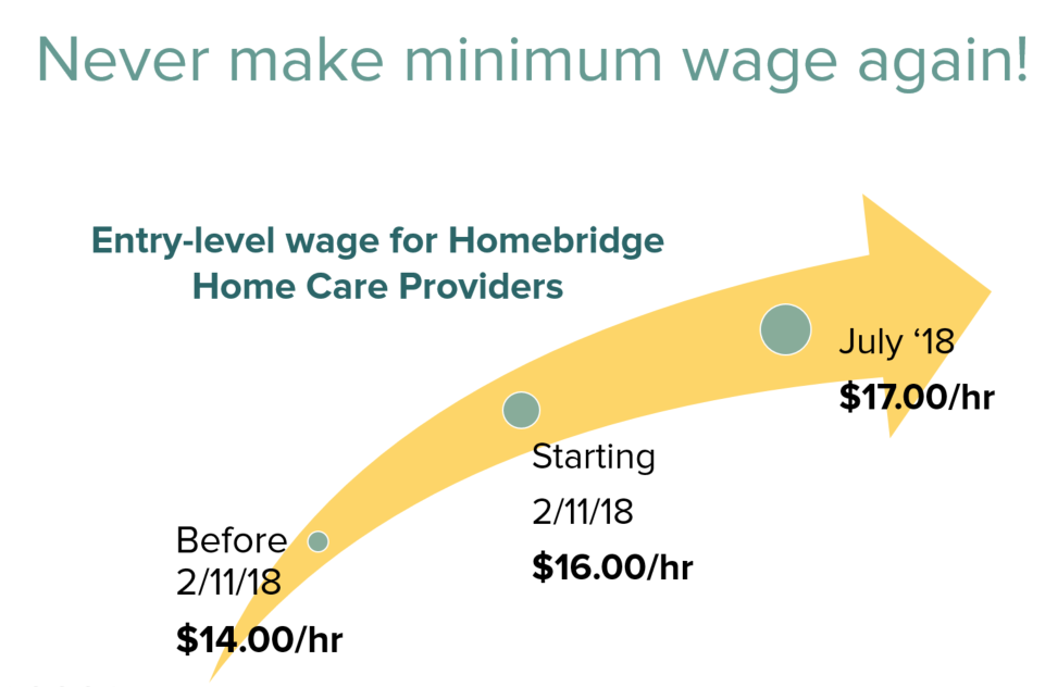 Never Make Minimum Wage Again Slide.PNG