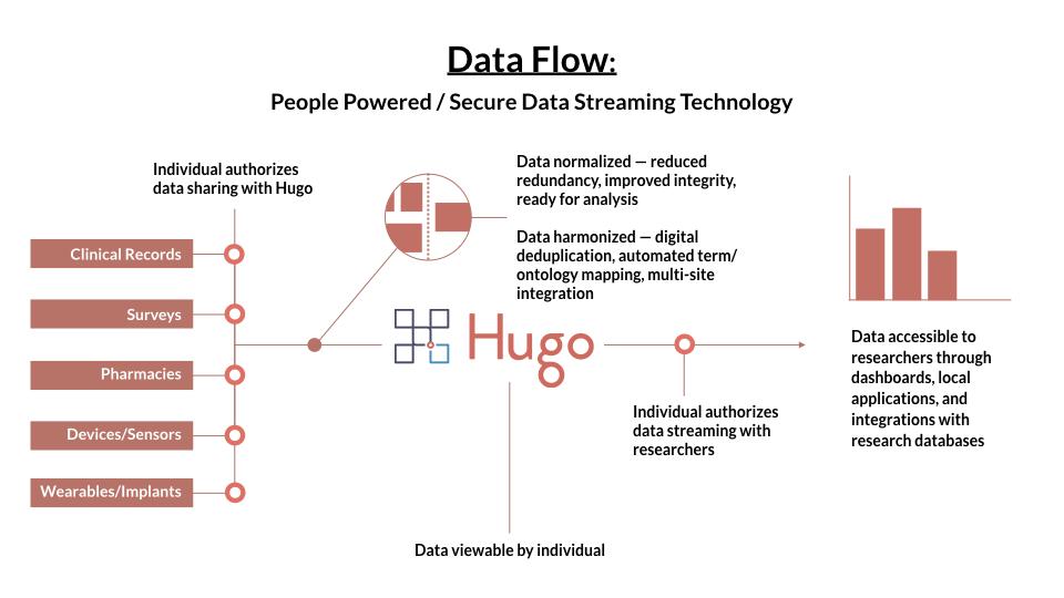 Hugo Data flow.001.jpeg
