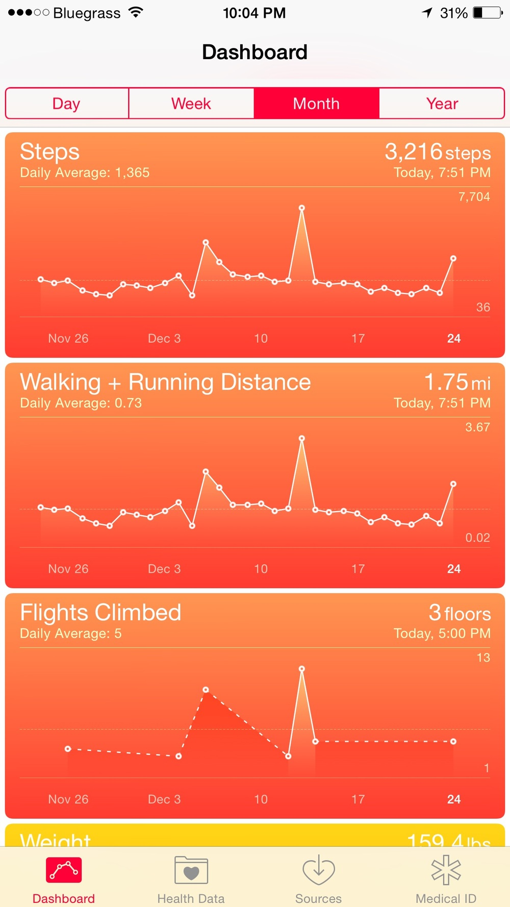 A leisurely hike, but the incline/decline is challenging after being so sick this month
