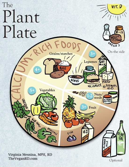 The Vegan Plant Plate