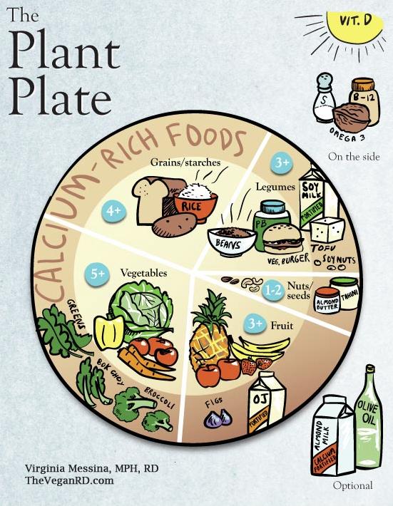 The Vegan Plant Plate