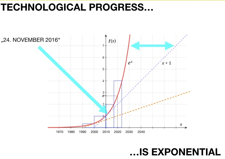 Exponential curve of technological progress