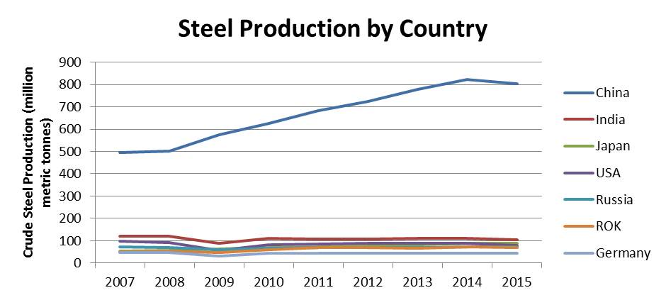 Figure 2, Source: World Steel Association
