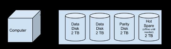 RAID Figure 3 Web.png