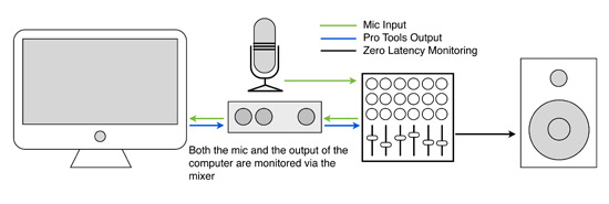 Pro Tools Fundamentals - Managing Latency In Native Systems
