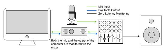 Pro Tools Fundamentals
