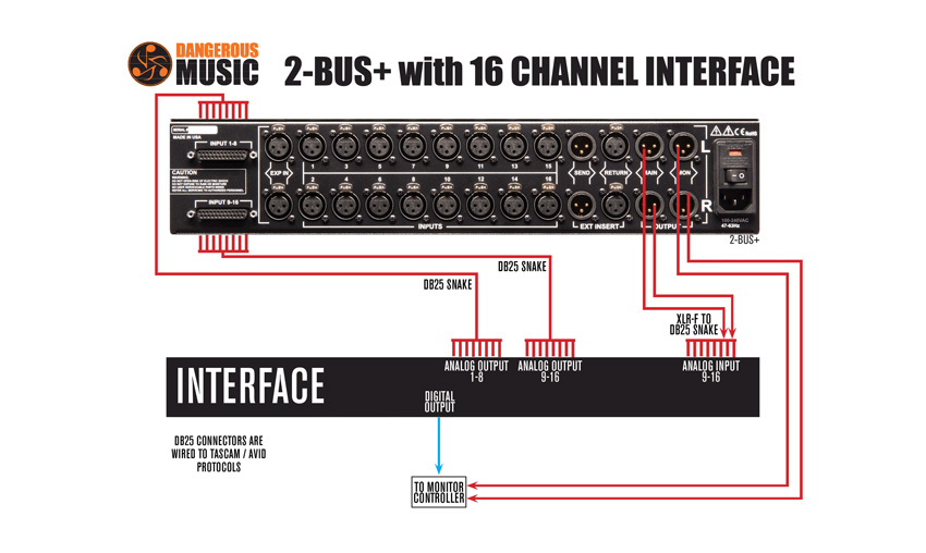 Dangerous Music 2Bus+ with 16 channel interface like the Apollo 16