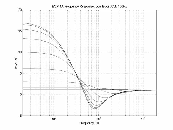 Pultec EQP-1A EQ Plot With Low Frequency Cut And Boost