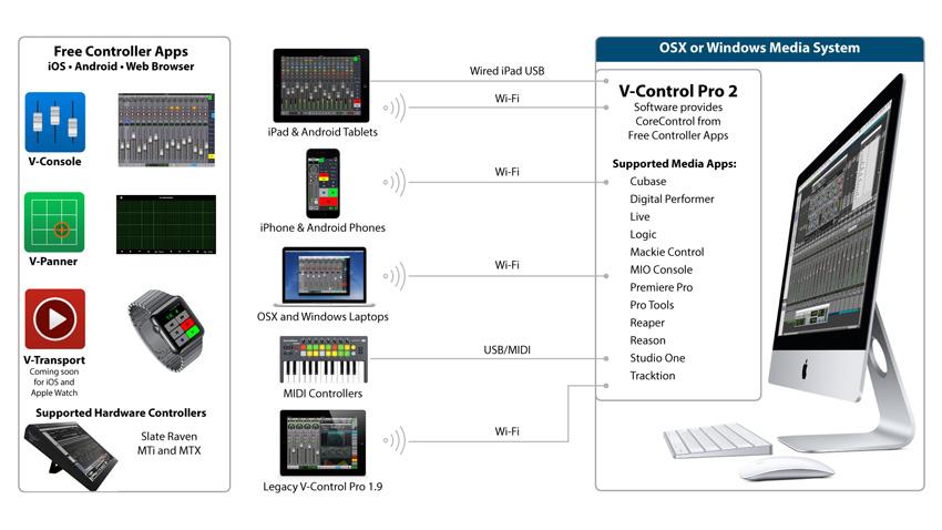 Neyrinck V-Control Pro 2 configuration