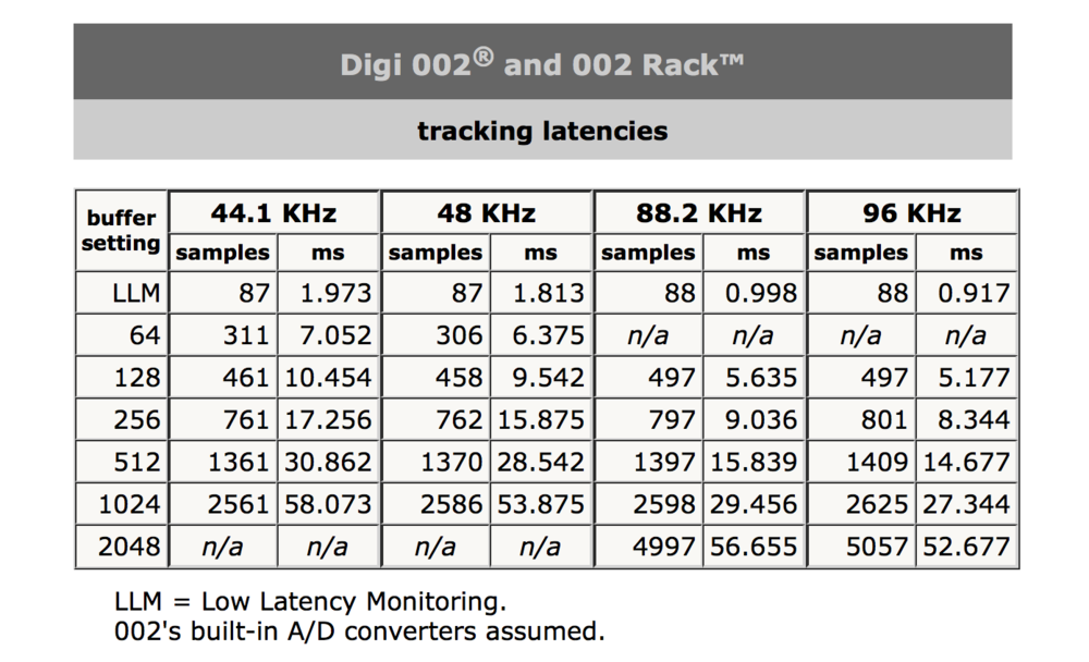 Hardware tracking latencies