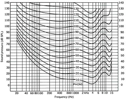 Mixing at too high a volume will affect your sound perception,   as demonstrated by these loudness contours.