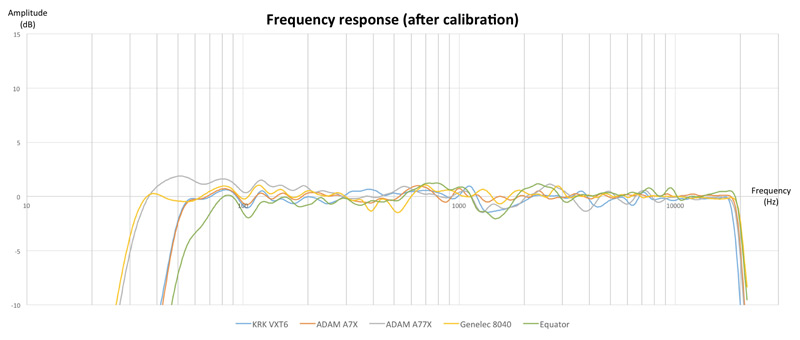Frequency_response_aftersonarworks-room-acoustics-monitor-test-9.jpg