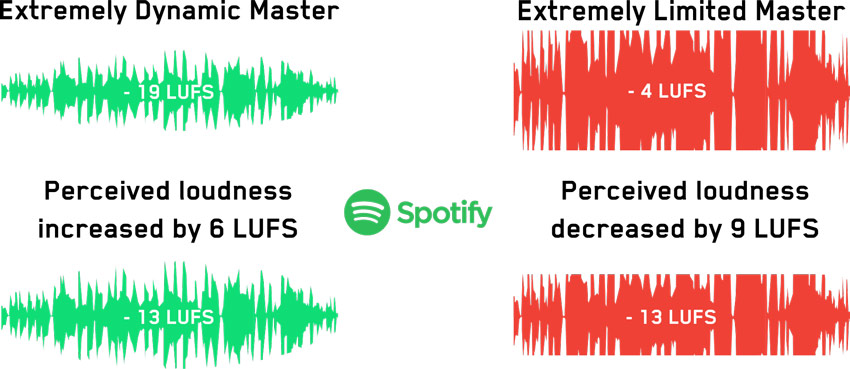 Spotify LUFS Normalisation Infographic