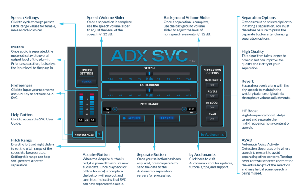 Audionamix Speech Volume Control Overview