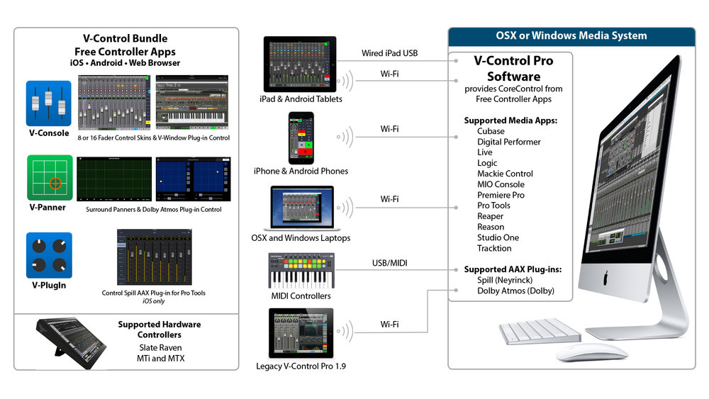 Neyrinck V-Control Bundle Infographic - Click on the image to see a larger version