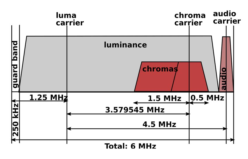 A detailed overview of the NTSC broadcast spectrum