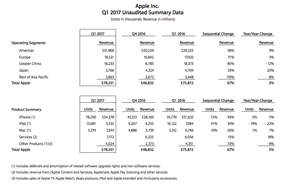 Apple Q1 2017 Report Summary