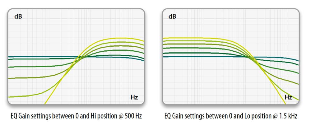 Niveau Filter Curves