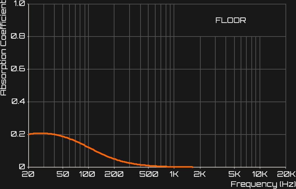 Fig_2_Floor.jpg