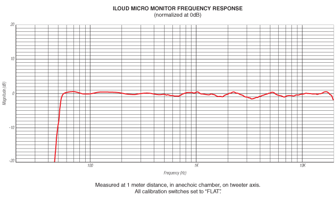 iloud-micro-monitors-frequency-response.jpg