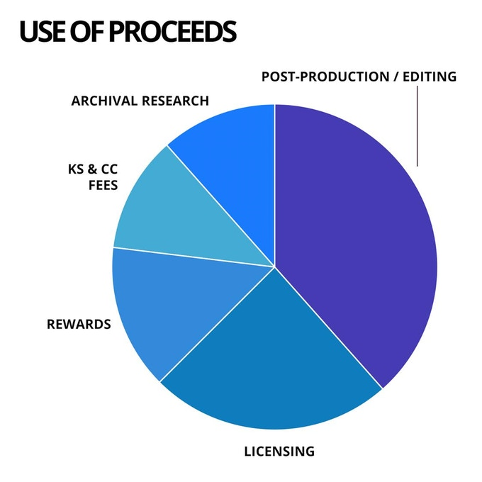 Kickstarter Project - Use Of Proceeds Pie Chart