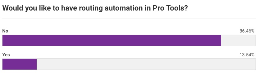 Routing Automation Poll Results
