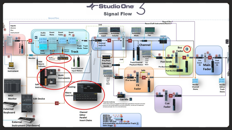 Studio one 3 signal flow diagram studio one expert jeff from mustard seed recording created a fantastic diagram that shows the signal flow in studio one 3 ccuart Gallery