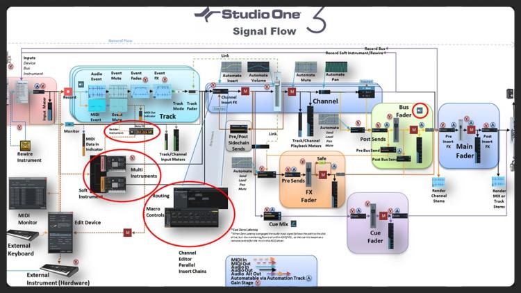 studio flow diagram images