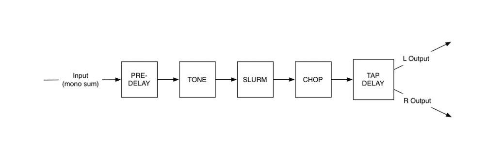 eventide ultratap signal flow