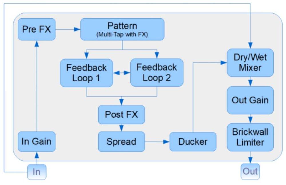 Blue-Cat-Audio-Late-Replies-05-Signal-Flow.jpg