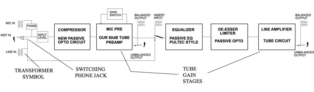 a block diagram illustrating the audio signal flow of the Manley Labs VoxBox channel strip